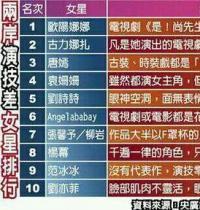 台媒曝女星演技最差排行榜 欧阳娜娜夺冠